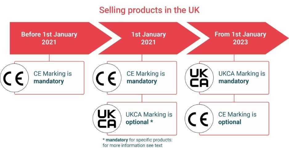UKCA_Selling Products in the UK _ENG_neu_klein